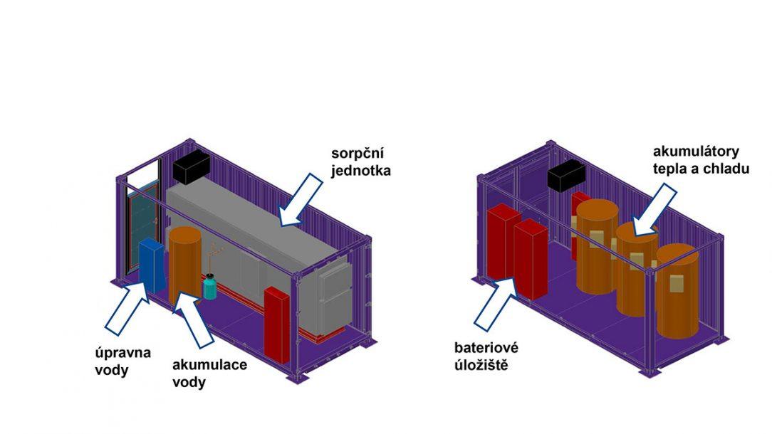Obr. 6 Kontejnery: produkční kontejner (vlevo), energetický kontejner (vpravo)