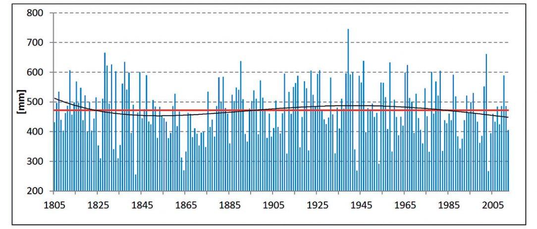Průběh ročních úhrnů srážek (mm) v období 1805–2012, Praha-Klementinum. Červená čára – dlouhodobý průměr srážek za sledované období; modré sloupce – roční průměrné srážky; černá čára – 11letý klouzavý průměr / vyhlazení