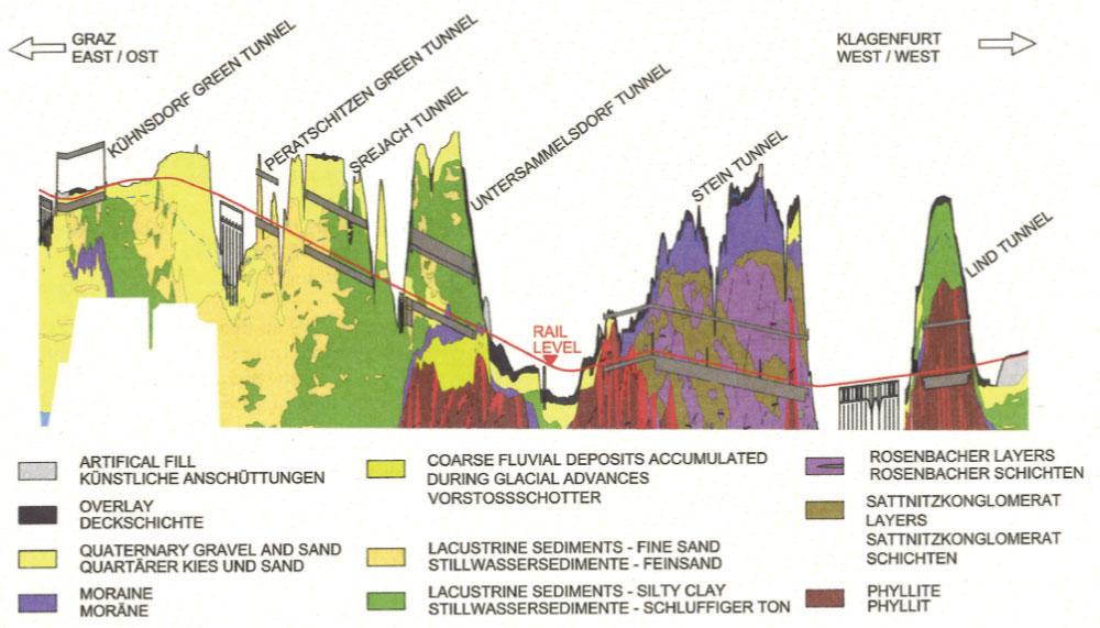 Obr. 2 Podélný geologický řez předmětné oblasti 2 3