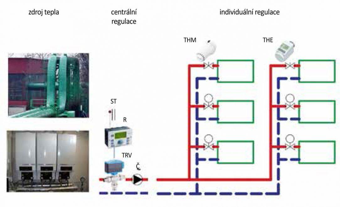 Obr. 1 Řízení vytápění bytového domu THM – termostatická hlavice manuální, THE – termostatická hlavice elektronická, TRV – trojcestný regulační ventil, R – regulátor, ST – čidlo venkovní teploty