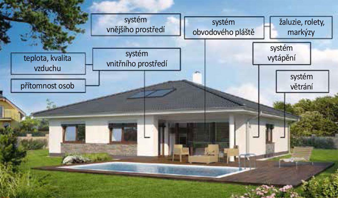 Obr. 3 Systémy připojené do smart systému