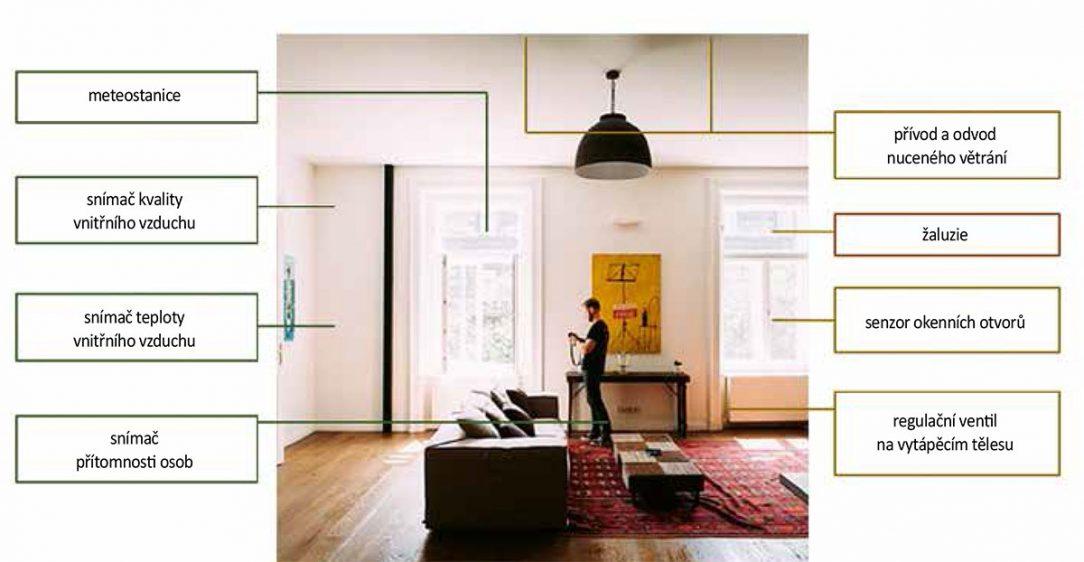 Obr. 4 Prvky smart systému bytu