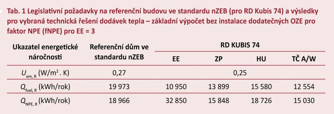 Tab. 1 Legislativní požadavky na referenční budovu ve standardu nZEB (pro RD Kubis 74) avýsledky pro vybraná technická řešení dodávek tepla – základní výpočet bez instalace dodatečných OZE pro faktor NPE (fNPE) pro EE = 3