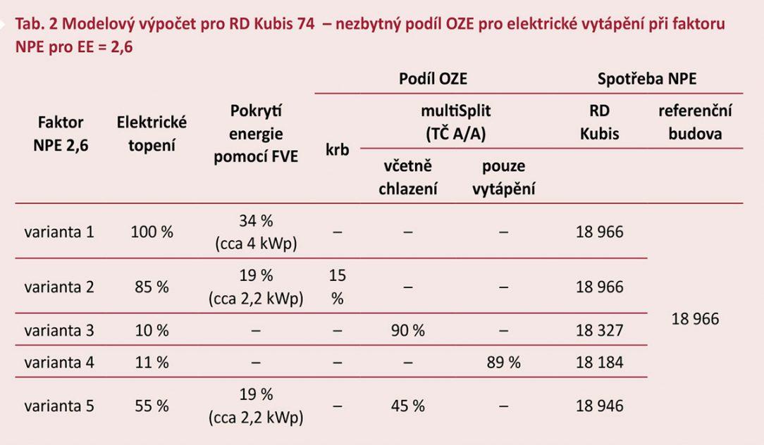 Tab. 2 Modelový výpočet pro RD Kubis 74 – nezbytný podíl OZE pro elektrické vytápění při faktoru NPE pro EE = 2,6