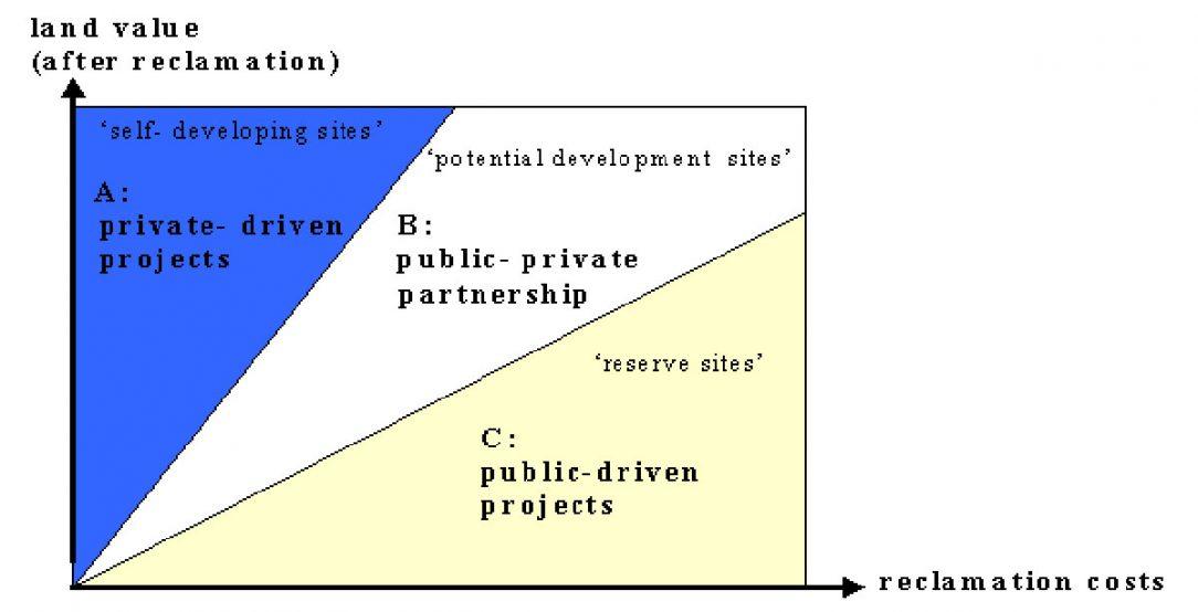 A-B-C model