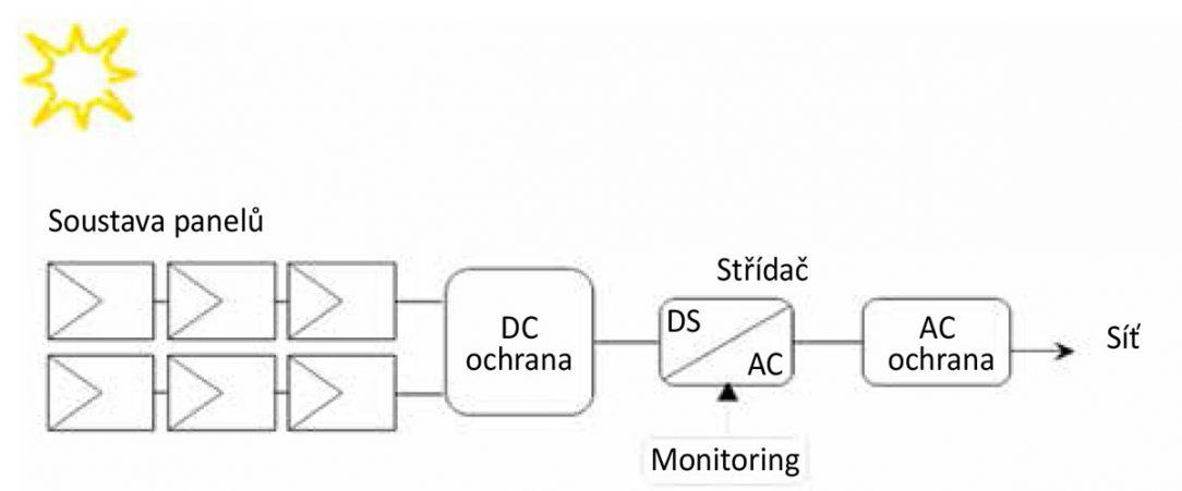 Obr. 1 Model síťové (on-grid) FVE