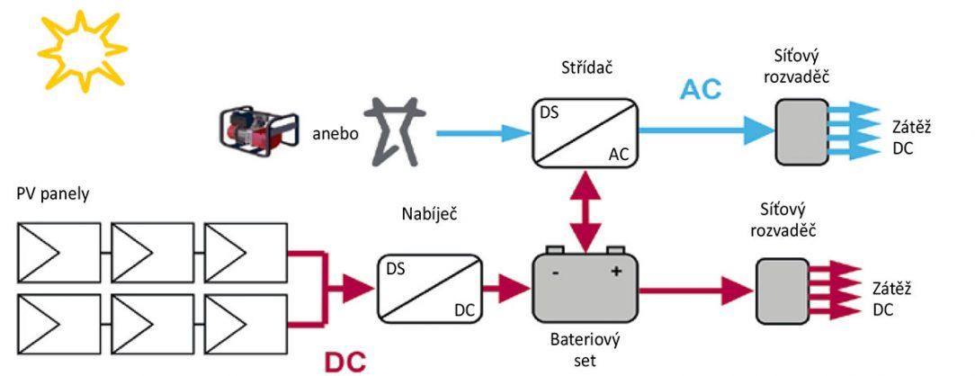 Obr. 2 Model ostrovního/hybridního systému