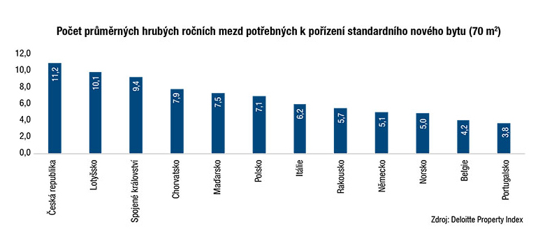 Počet průměrných hrubých ročních mezd potřebných kpořízení standardního nového bytu (70 m2)
