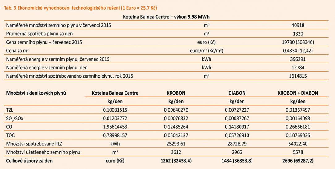 Tab. 3 Ekonomické vyhodnocení technologického řešení 1 Euro 257 Kč