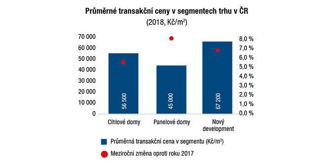 Průměrné transakční ceny vsegmentech trhu vČR (2018, Kč/m2)