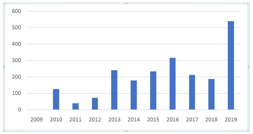 Objem transakcí v hotelovém sektoru v letech 2009–2019 v milionech eur