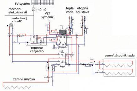 Obr. 1 Schéma energetického systému realizovaného v Hamrech u Hlinska