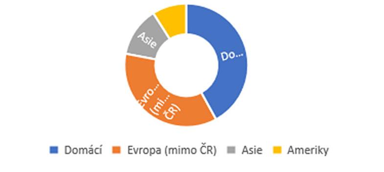 Podíl investorů na transakcích v hotelovém sektoru v roce 2019 podle místa původu v procentech