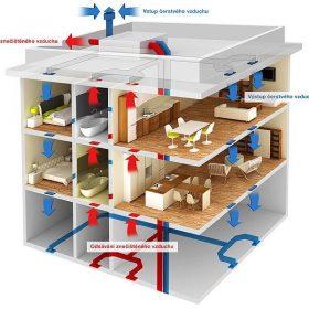 Schéma cirkulace vzduchu v projektu s centrální rekuperací