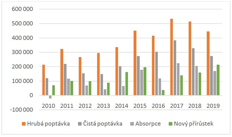 Vývoj pražského kancelářského trhu v uplynulých 10 letech poptávka absorpce nová výstavba v m2