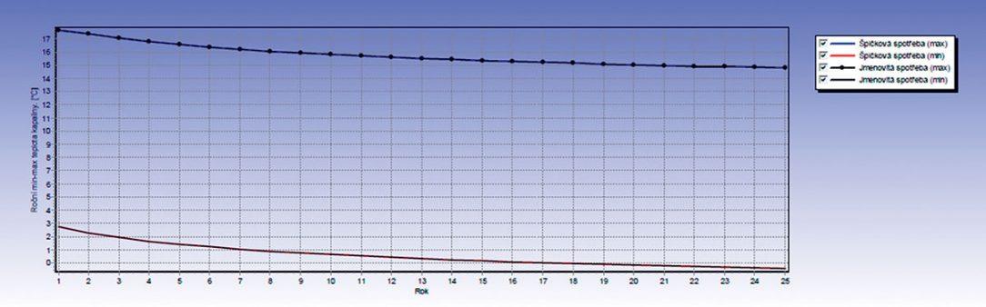 Grafický výstup simulace vývoje maximální a minimální střední teploty teplonosné kapaliny ve vrtech