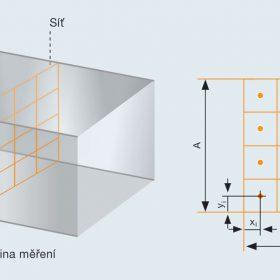 Obr. 1 Rozdělení průřezu vzduchotechnického kanálu podle triviální metody. Body měření jsou ve středových bodech oblastí.