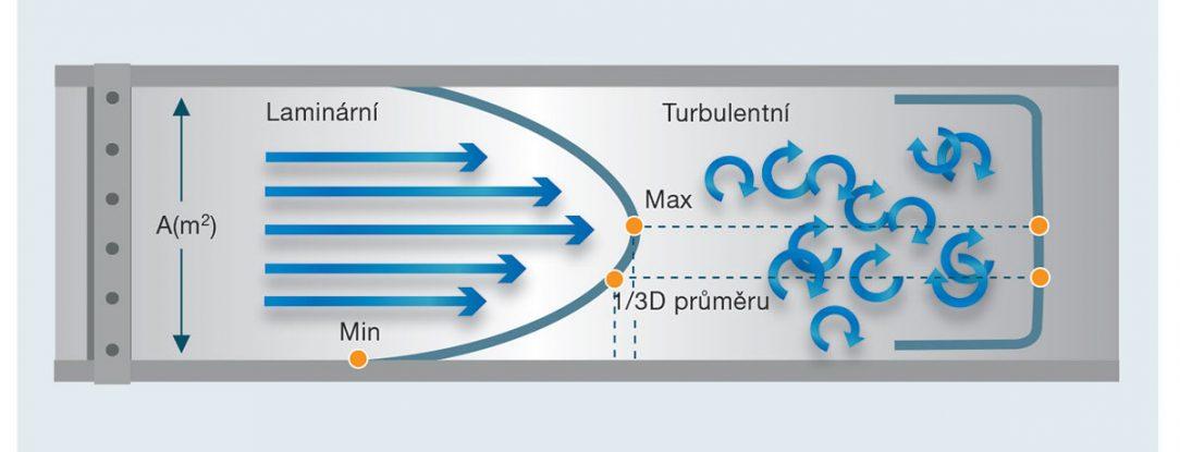 Obr. 3 Laminární a turbulentní rychlost proudění vzduchu. V závislosti na rychlosti proudění se generují různé profily proudění.