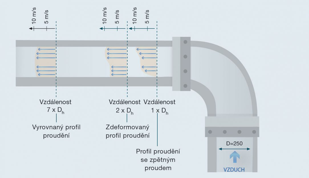 Obr. 4 Nepravidelnosti vprofilu proudění se snižují stím, jak se vzdálenost od zdroje rušení zvyšuje. Čím větší je vzdálenost od zdroje rušení, tím je rovnoměrnější profil proudění apřesnější měření nebo menší počet požadovaných bodů měření.