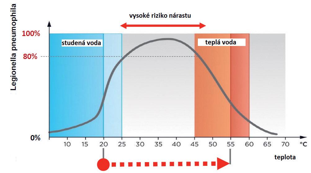 Obr. 1 Riziko nárůstu rozmnožování Legionelly vlivem teploty vody [10]