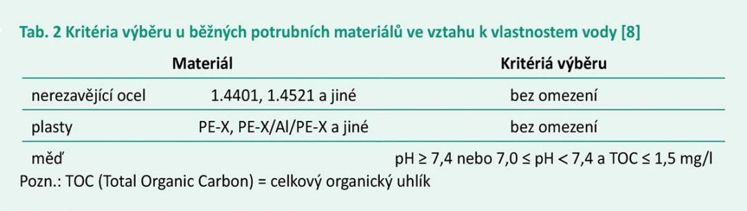 Tab. 2 Kritéria výběru u běžných potrubních materiálů ve vztahu k vlastnostem vody [8]