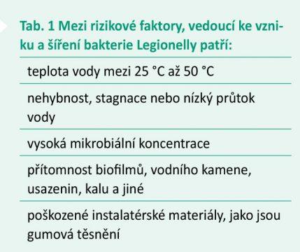 Tab. 1 Mezi rizikové faktory vedoucí ke vzniku a šíření bakterie Legionelly patří