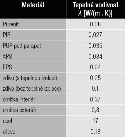 Tab. 1 Tepelné vodivosti materiálů
