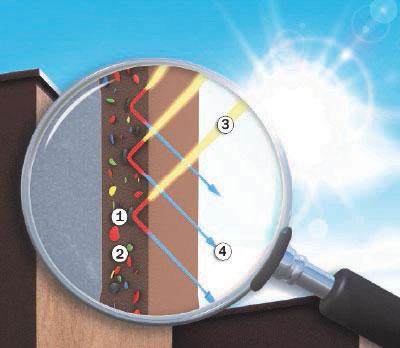 Obr. 5 – Povrch s cool pigmenty: 1 – Cool pigment, 2 – Standardní pigment, 3 – Sluneční záření (světelné spektrum), 4 – Odražené světlo.
