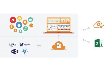 Obrázek 1 Bloková schéma platformy eIoT 1