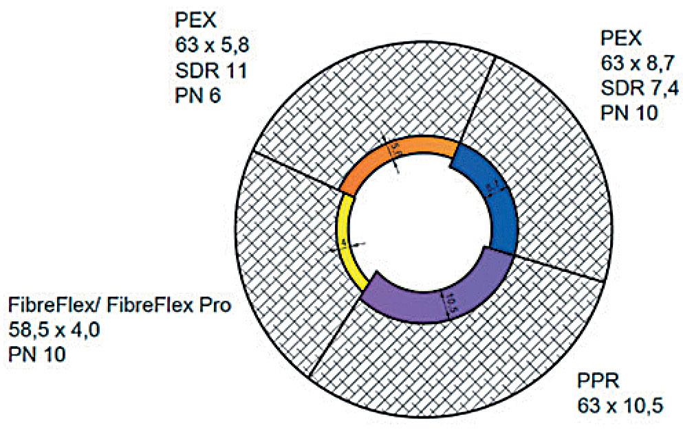 Obr. 1 Průřez potrubím pro různé druhy potrubí