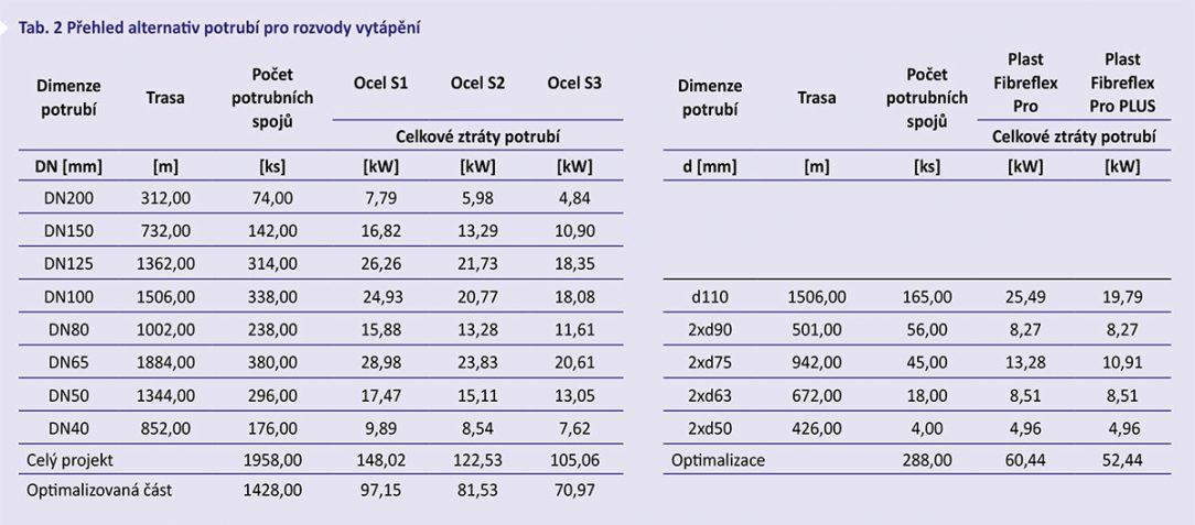 Tab. 2 Přehled alternativ potrubí pro rozvody vytápění