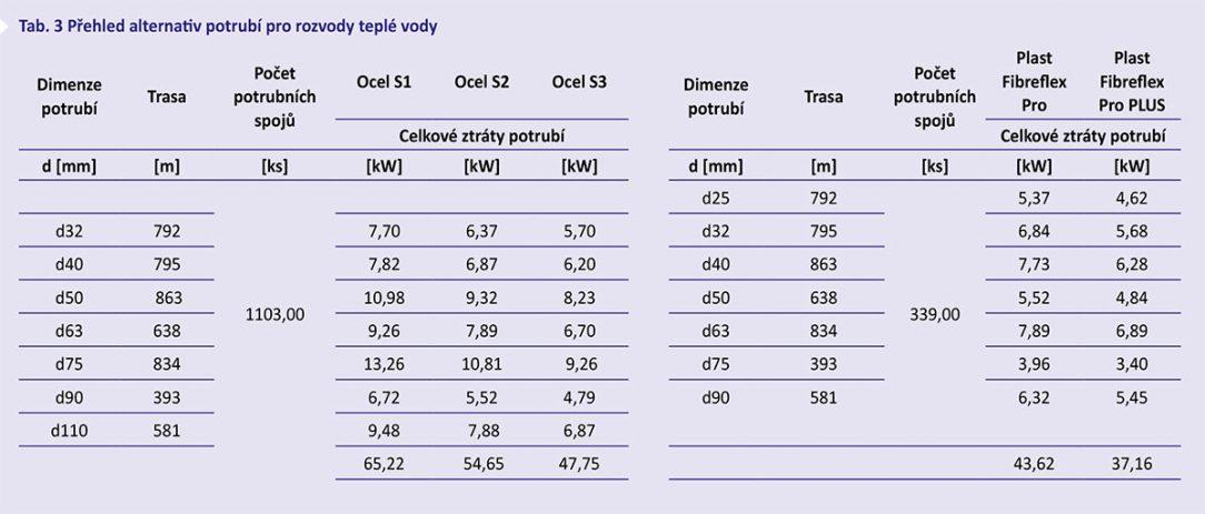 Tab. 3 Přehled alternativ potrubí pro rozvody teplé vody
