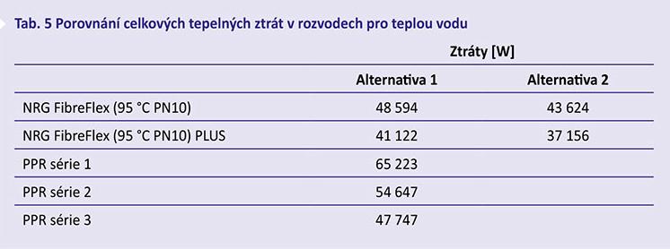 Tab. 5 Porovnání celkových tepelných ztrát v rozvodech pro teplou vodu