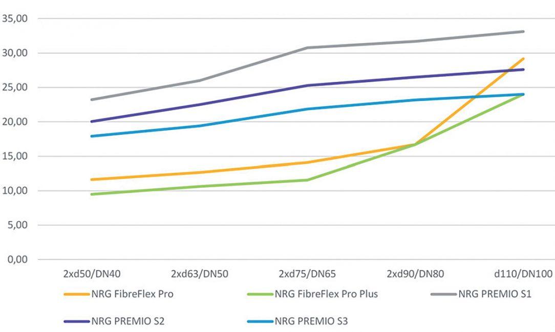 Obr. 2 Ztráty tepla na metr trasy [W] pro plastové potrubí NRG FibreFlex Pro apro ocelové potrubí vsérií 1, 2, 3