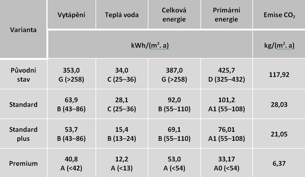 Energetické posouzení jednotlivých variant rekonstrukce