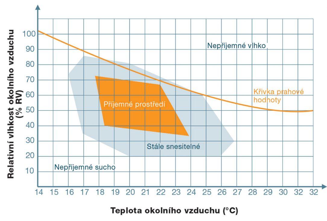 Grafické znázornění pohody prostředí s ohledem na vlhkost a teplotu okolního vzduchu.