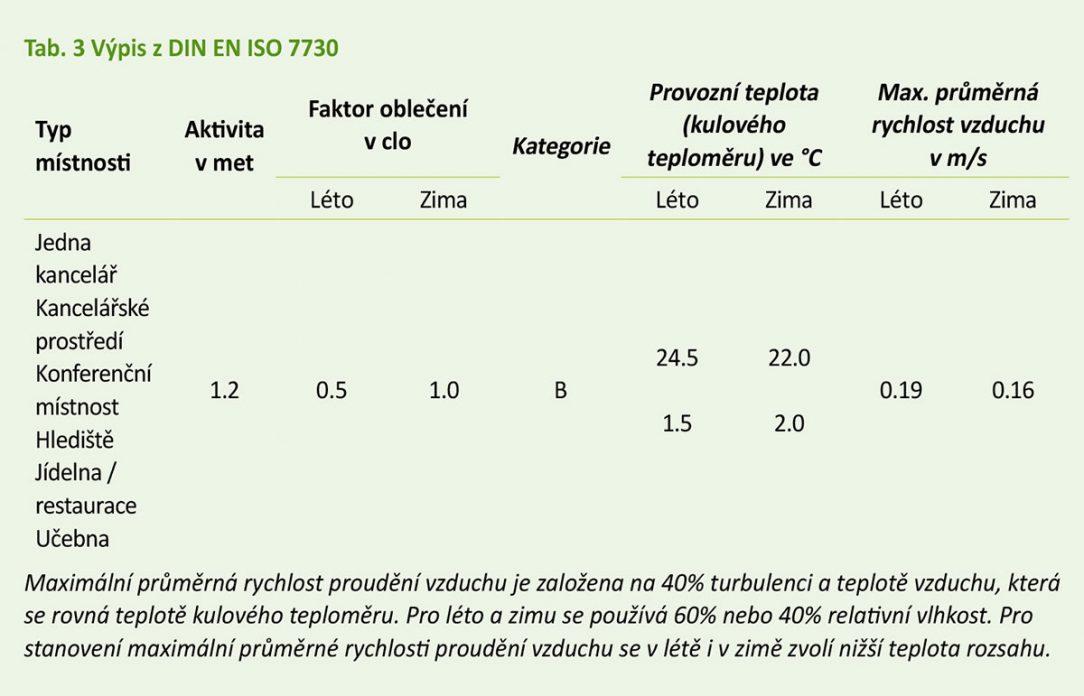 Tab. 3 Výpis z DIN EN ISO 7730