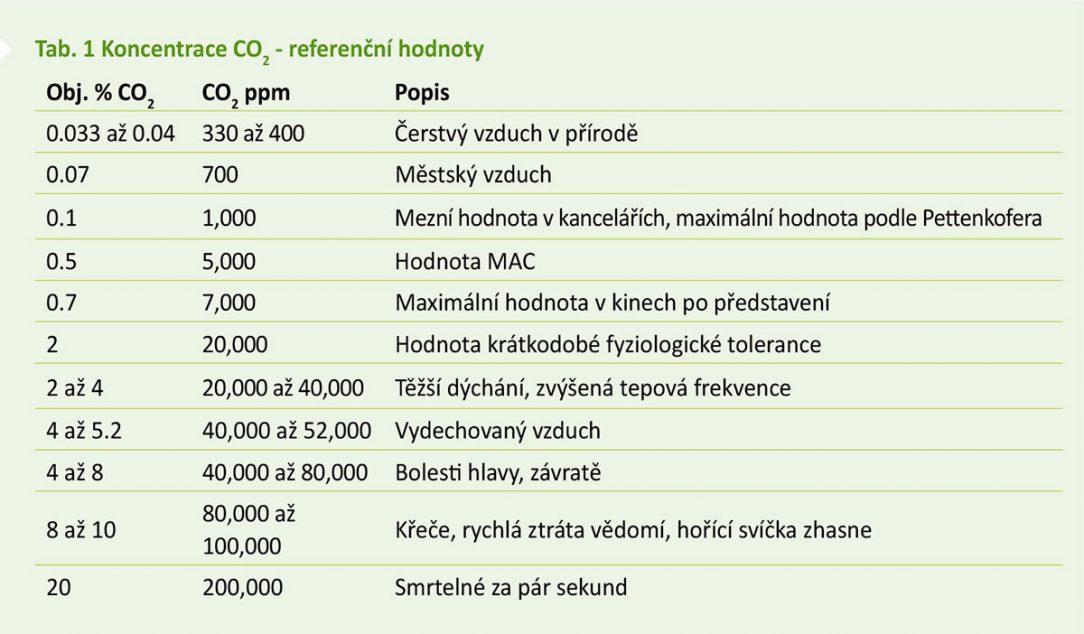 Tab. 1 Koncentrace CO2 – referenční hodnoty
