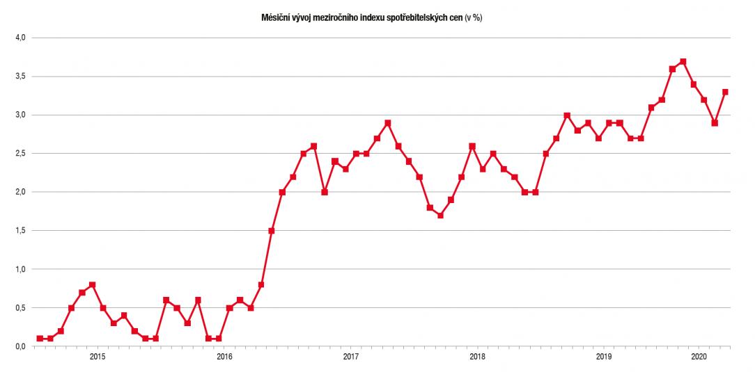 Růst cen v Česku patří k nejrychlejším v EU. Svůj podíl na tom má i  zdražování ve stavebnictví | ASB Portal