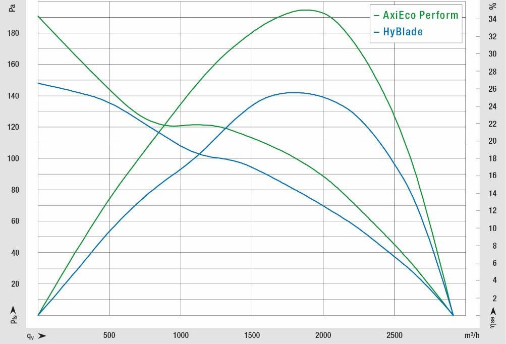 Obr. 2: Křivka výkonu je u AxiEco Perform mnohem strmější než u stále oblíbených HyBlade ventilátorů a to vše při zachování vysoké účinnosti