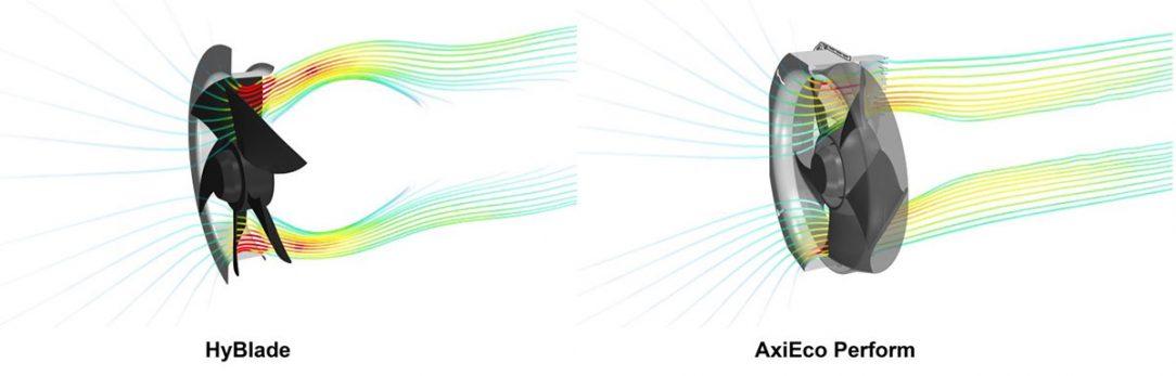 Obr. 3: Díky zapuštěné nasávací dýze, velkému výstupnímu otvoru a konstrukci krytu, má ventilátor AxiEco Perform optimální průtok.
