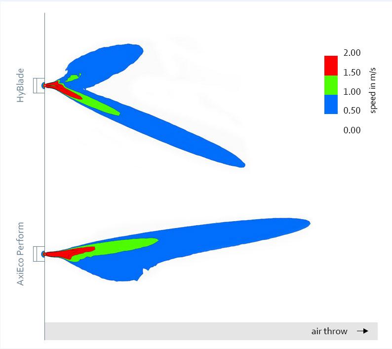 Obr. 4: Dosah proudu vzduchu z AxiEco Perform je podstatně lepší než u HyBlade.