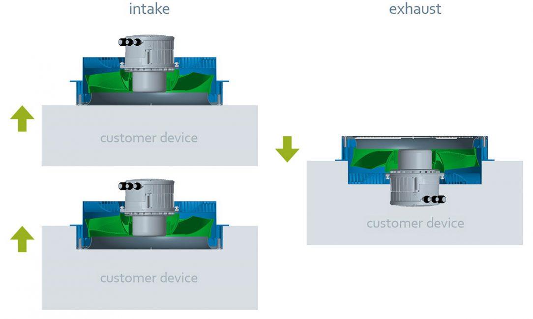 Obr. 5: Různé způsoby instalace pro tlačné a sací operace.