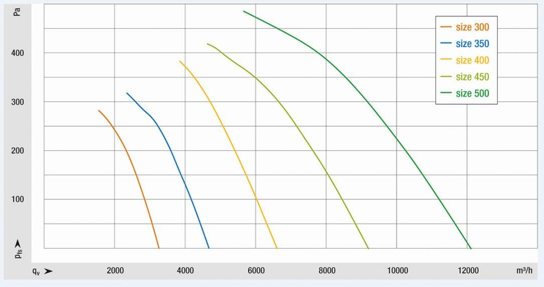 Obr. 6: Ventilátory jsou dodávány ve velikostech 300, 350, 400, 450 a 500 a jsou k dispozici v provedení EC a AC. S prouděním vzduchu až 12,000 m³/h a tlakem až 500 Pa jsou ideální volbou pro mnoho různých aplikací v chlazení, klimatizaci, ventilační technice a strojírenství.