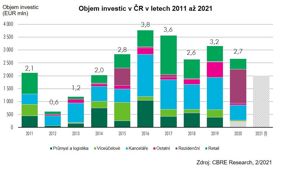 CBRE Objem investic v ČR 2 2021