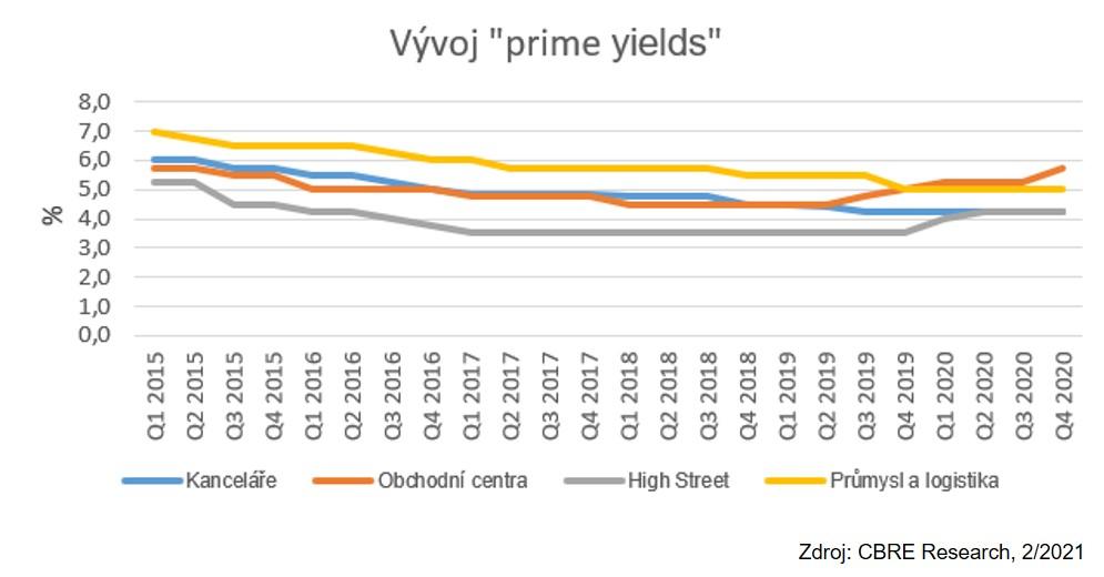 CBRE Vývoj prime yields 2 2021