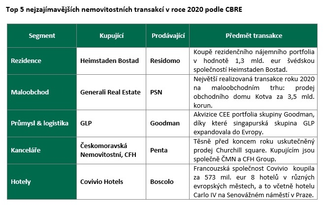 Top 5 transakcí 2020 podle CBRE