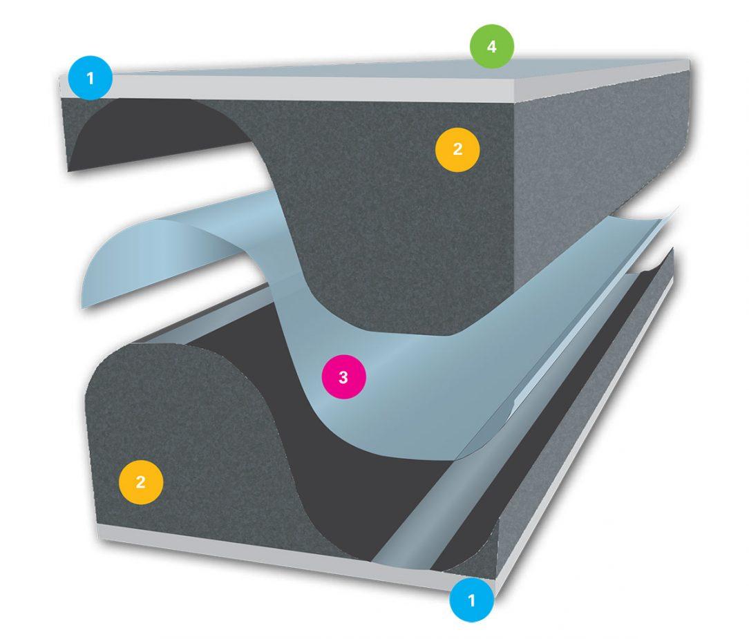 Patentovaná sendvičová architektura pásky (1. Pěnový materiál s uzavřenou strukturou buněk / 2. Pěnový impregnovaný materiál s otevřenou strukturou buněk / 3. Inteligentní membrána s proměnlivou propustností vlhkosti / 4. Akrylová lepicí vrstva )
