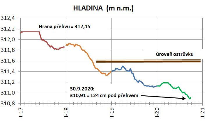 Hladina IX 2020