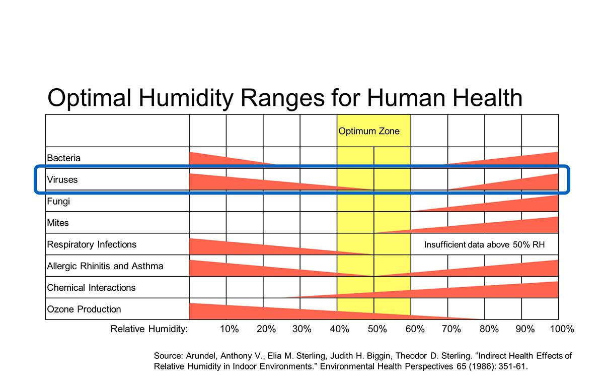Fig 2 Humidity EN